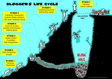 Blogger's Life Cycle